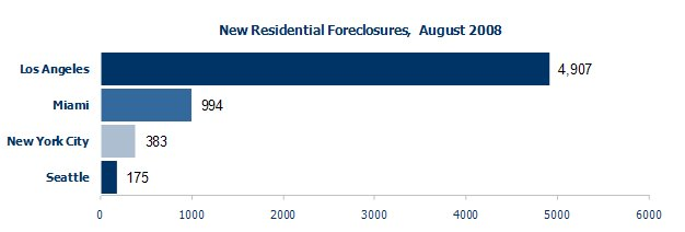 Foreclosures in Los Angeles, Miami, New York City, Seattle