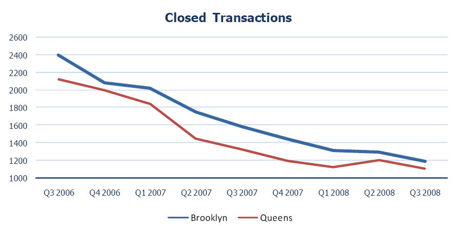 Multi-Unit Property Sales in Queens and Brooklyn