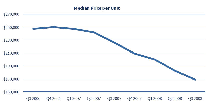 Los Angeled Multifamily Property Price Per Unit