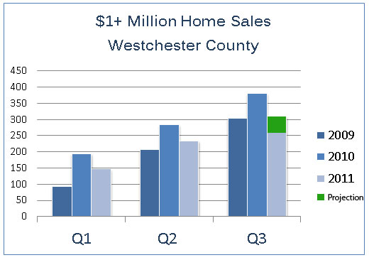 Luxury Home Sales Trend | Westchester County, NY