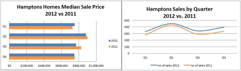Hamptons sales chart