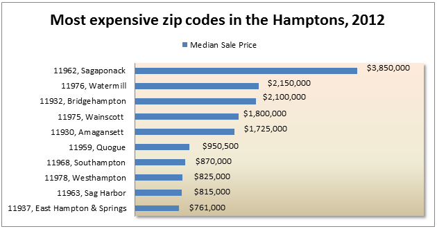 The most expensive zip codes in the Hamptons