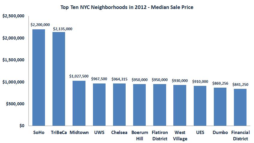 top_neighborhoods_2012