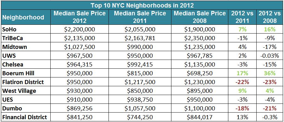 top_neighborhoods_2012_list