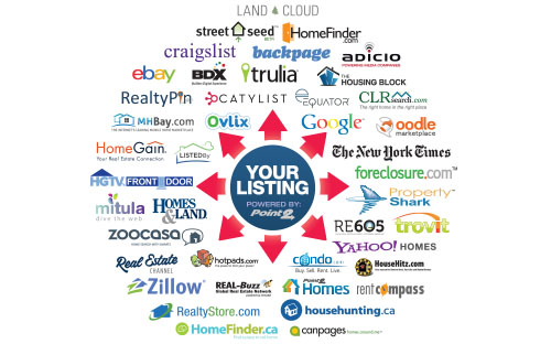 Point2 Agent Review Online Marketing Tools For Every Real Estate Agent Propertyshark Real Estate Blog