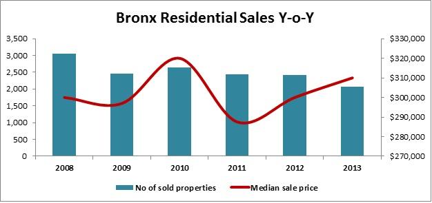 Bronx Residential Sales Y-o-Y