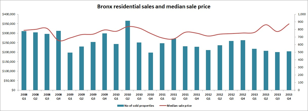 Bronx residential sales and median sale price