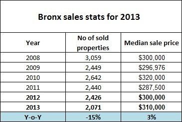Bronx sales stats for 2013