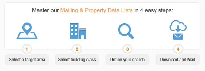 Mailing and property data lists