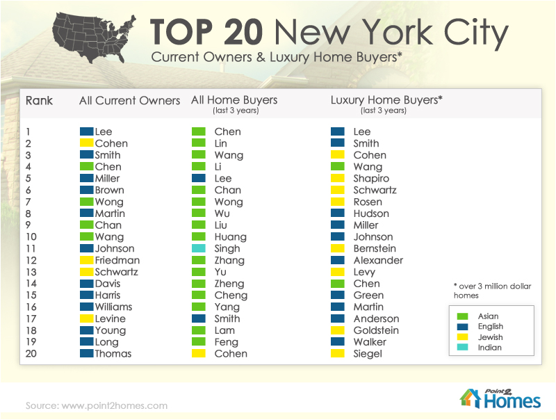 NYC home owner names