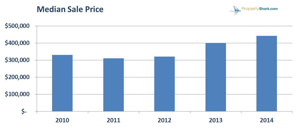 median sale price los angeles 2010 2014