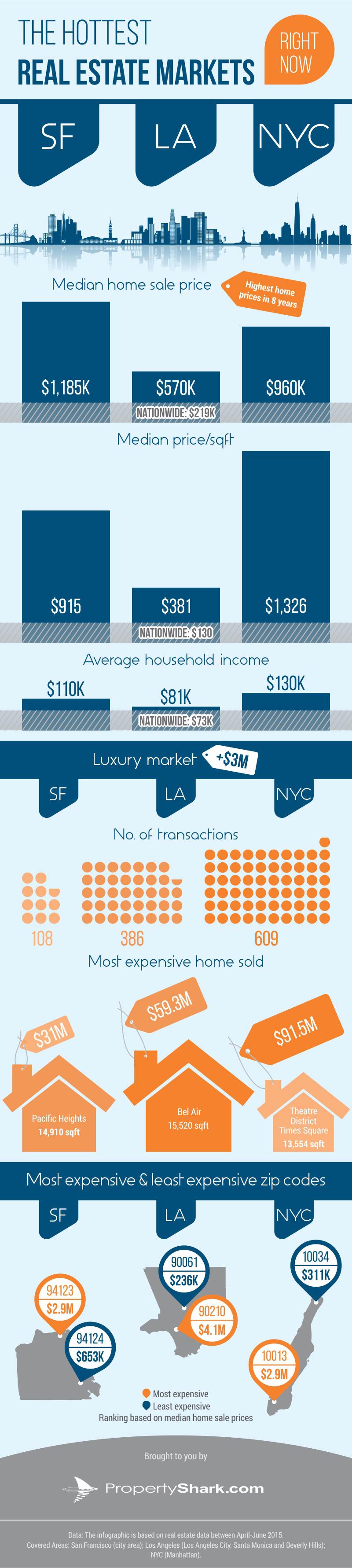 The-Hottest-Real-Estate-Markets_PropertyShark