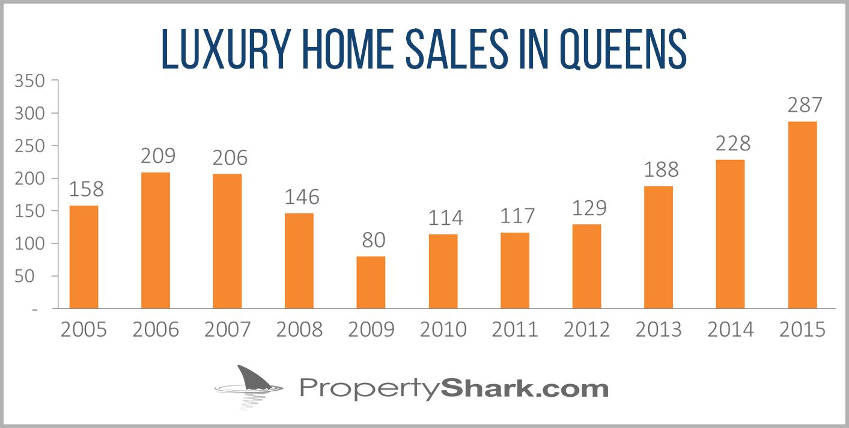 Luxury-sales-in-Queens
