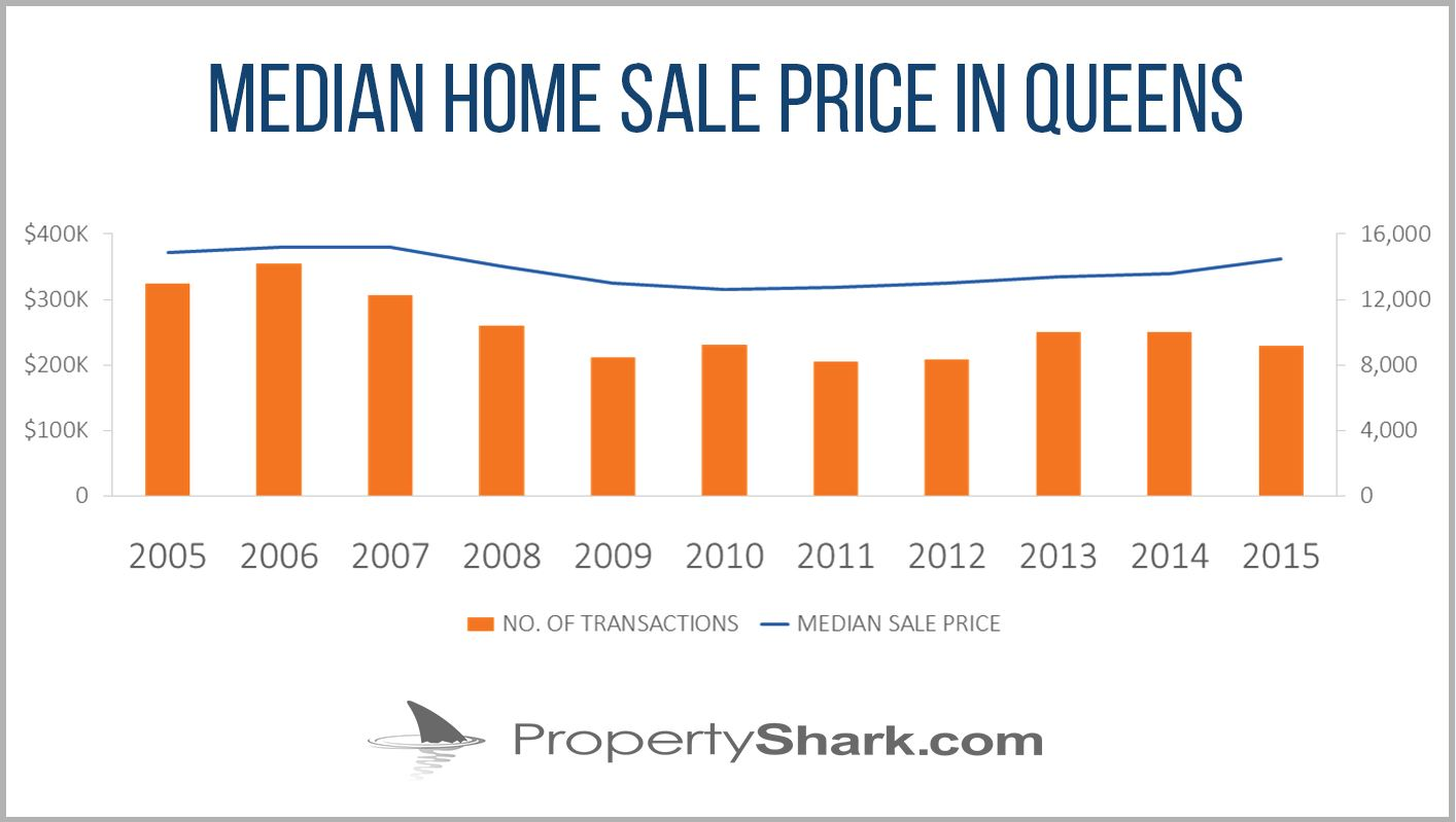 median home sale prices in Queens