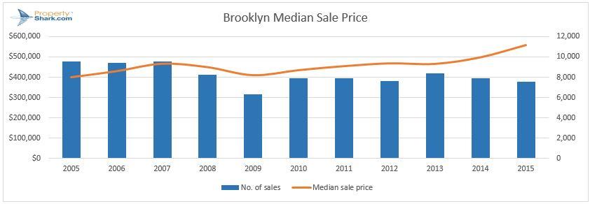 Brooklyn median sale price