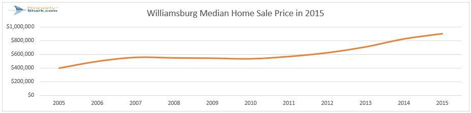 Williamsburg median home sale price in 2015