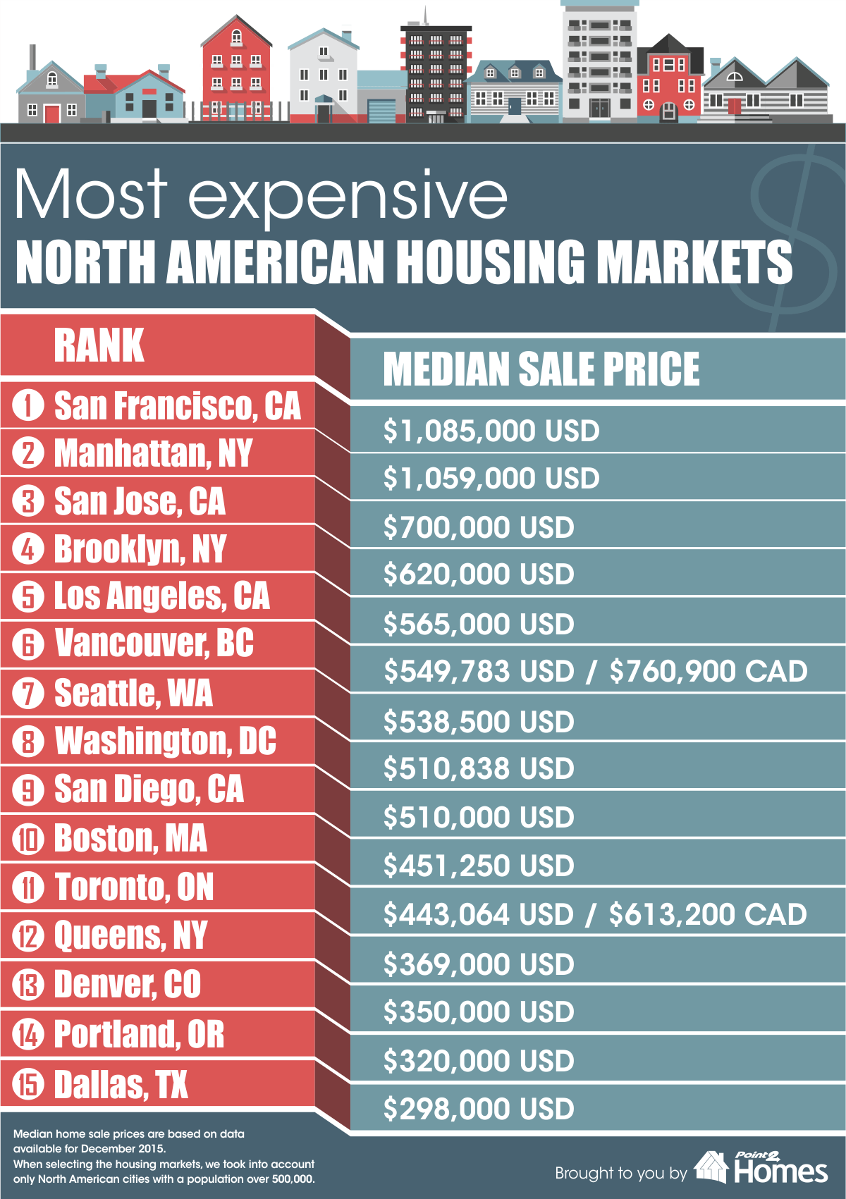 Most Expensive Housing Markets in North America