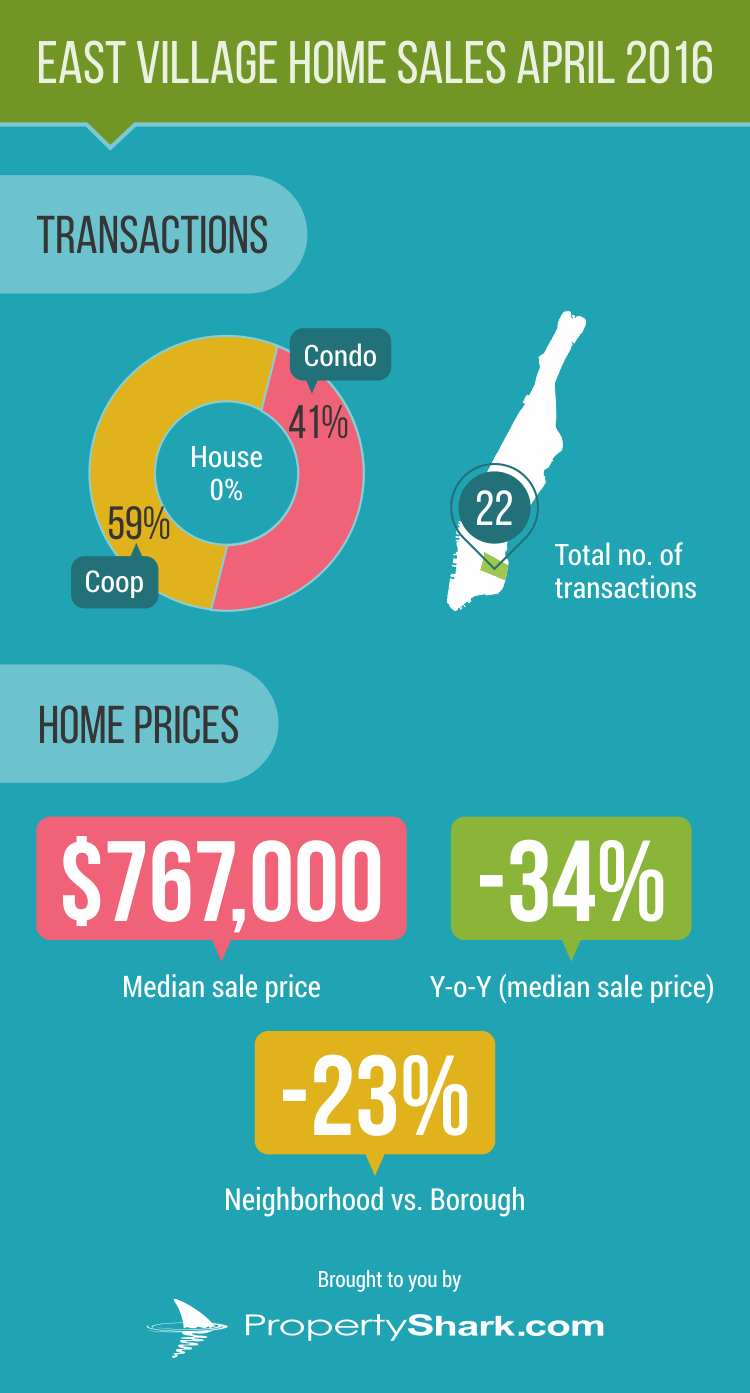 East Village infographic_2