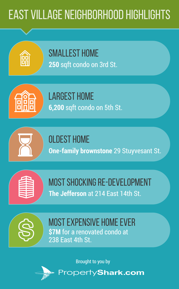 East Village infographic_4