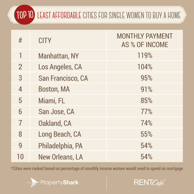 top 10 least affordable cities WOMEN