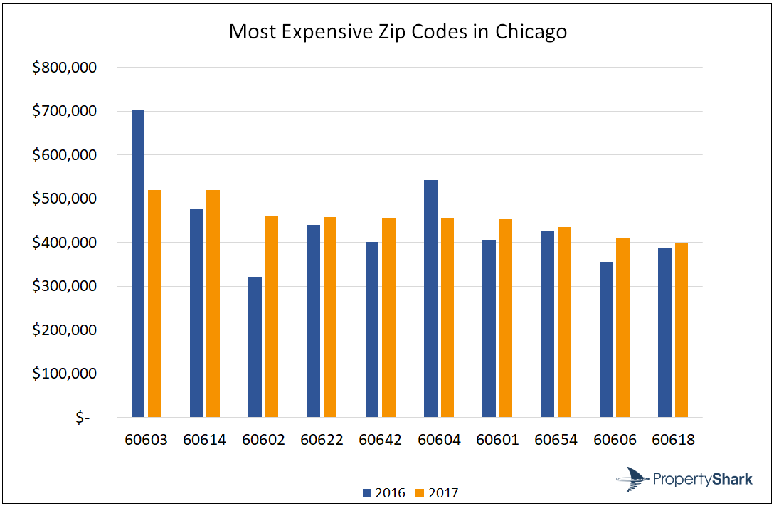 Most Expensive Zip Codes in Chicago