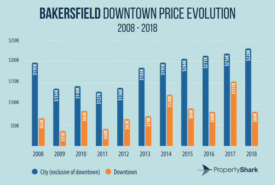 Bakersfield downtown price evolution