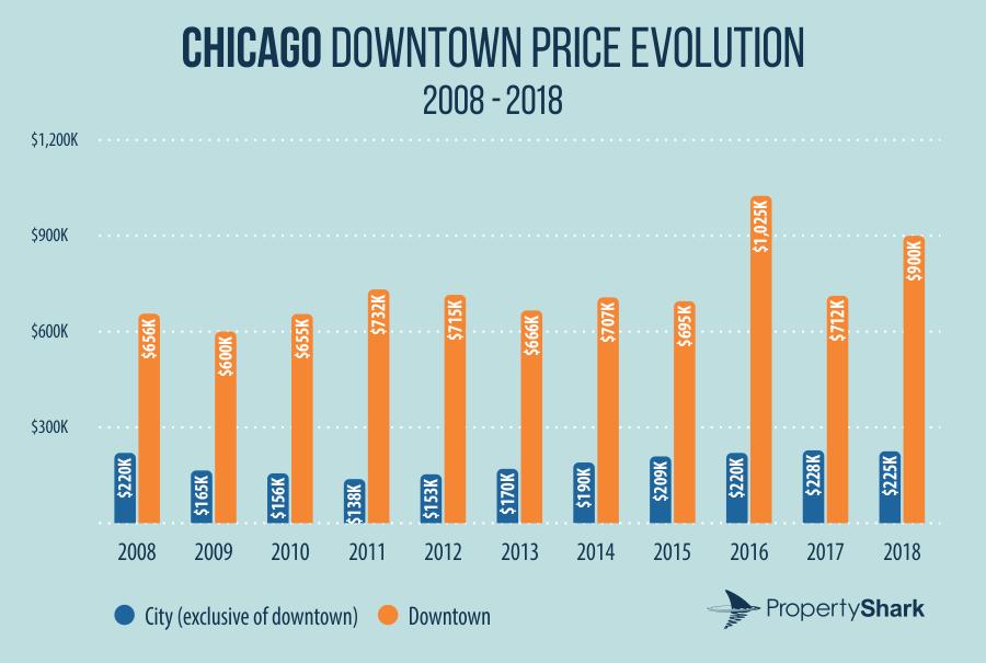 Chicago downtown price evolution