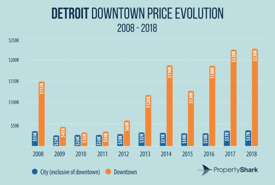 Detroit downtown price evolution