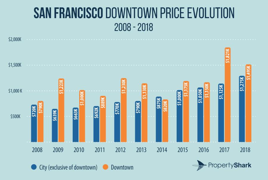 San Francisco downtown price evolution