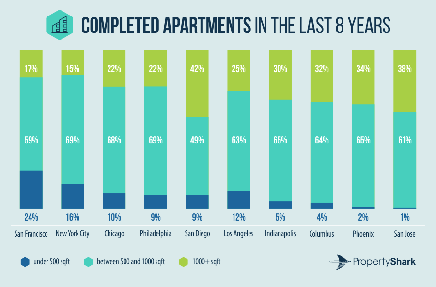 Completed apartments in the last 8 years