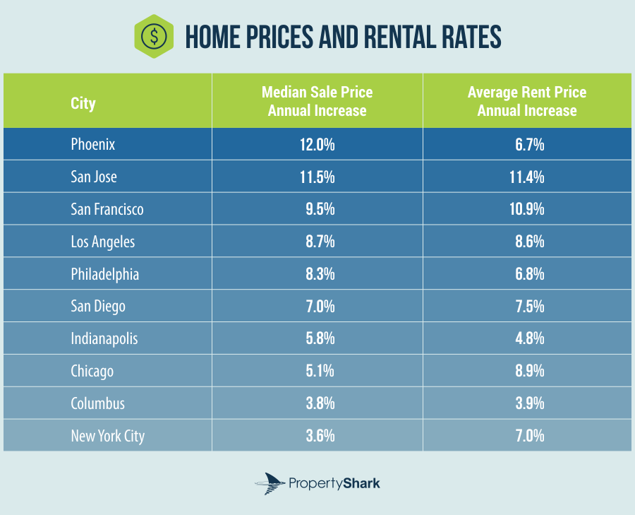 Home Prices and Rental Rates
