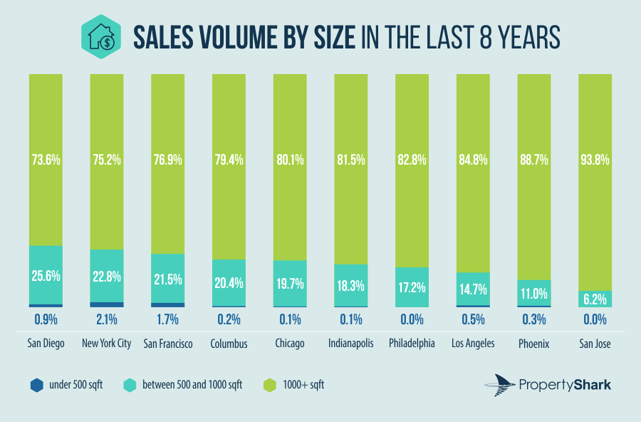 Sales volume by size in the last 8 years