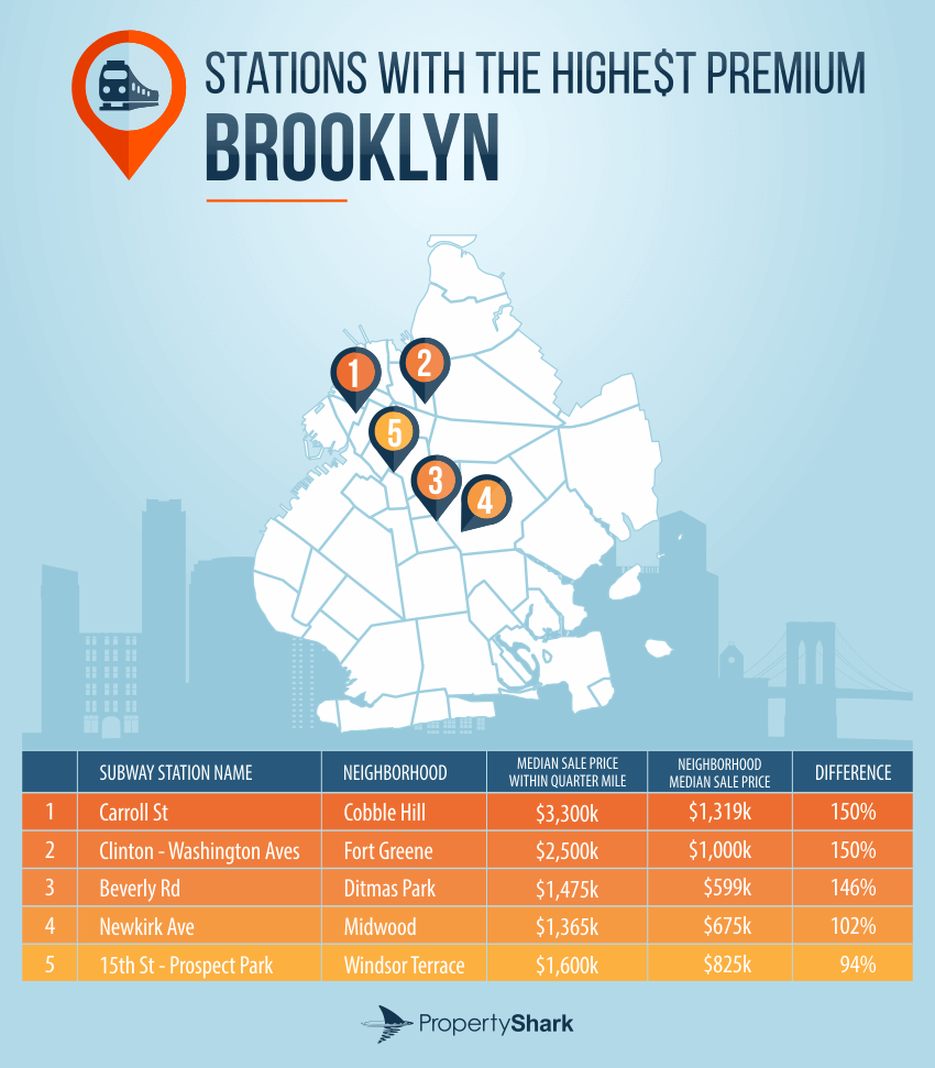 Brooklyn Subway Station with highest premium