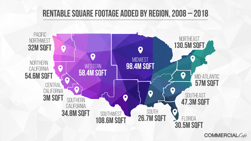 Rentable square footage added by region between 2008 and 2018