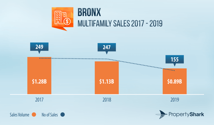 Graph of multifamily sales volume and activity in the Bronx between 2017 and 2019