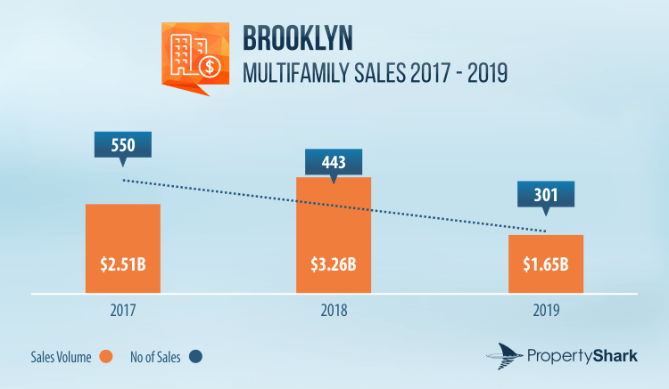 Graph of multifamily sales volume and activity in Brooklyn between 2017 and 2019