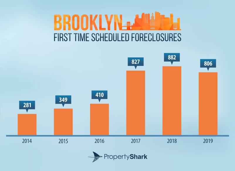 Brooklyn foreclosures
