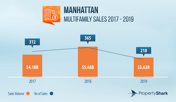 Graph of multifamily sales volume and activity in Manhattan between 2017 and 2019