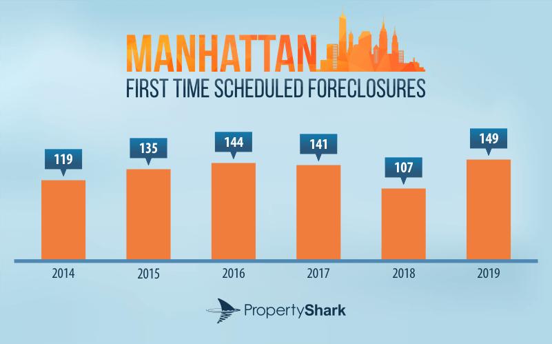 Manhattan foreclosures
