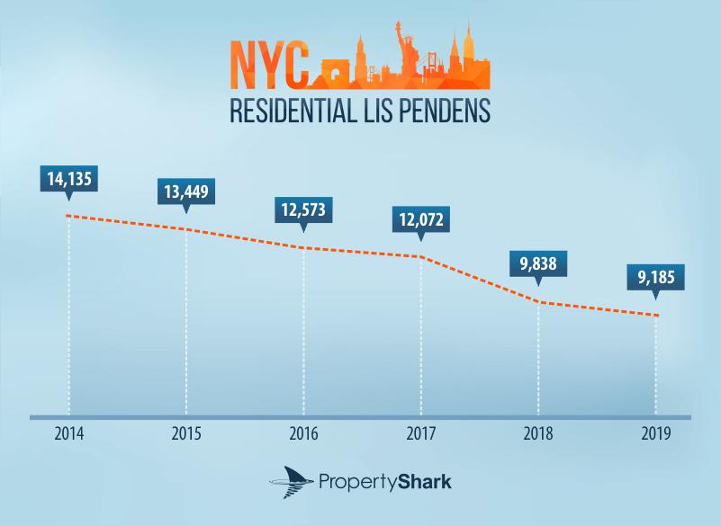 NYC pre-foreclosures