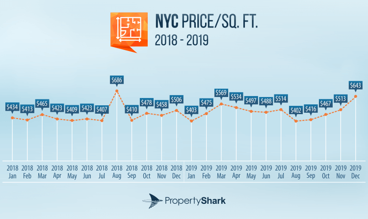 Graph of monthly figures for NYC Multifamily Price per Square Foot 2018-2019