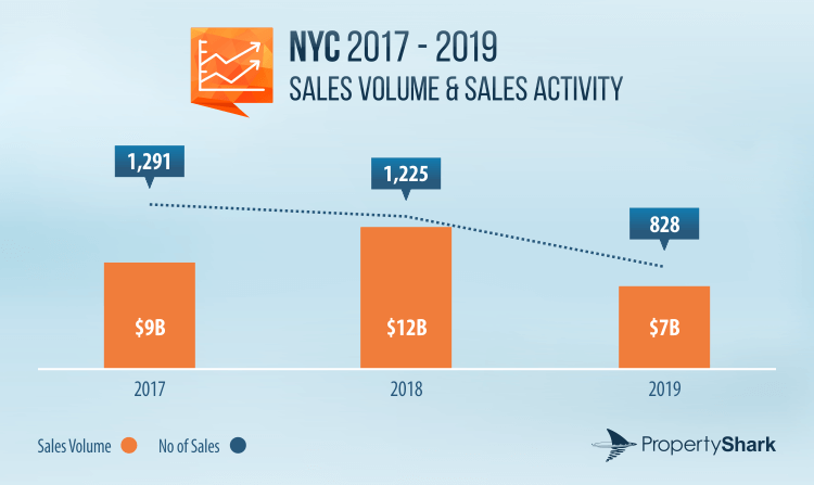 Graph of multifamily sales volume and sales activity in NYC between 2017 and 2019