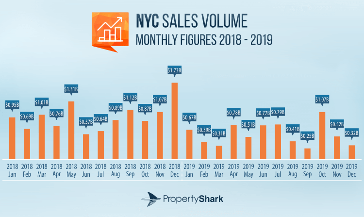 Graph of monthly figures for NYC Multifamily Sales Volume and Sales Activity 2018-2019