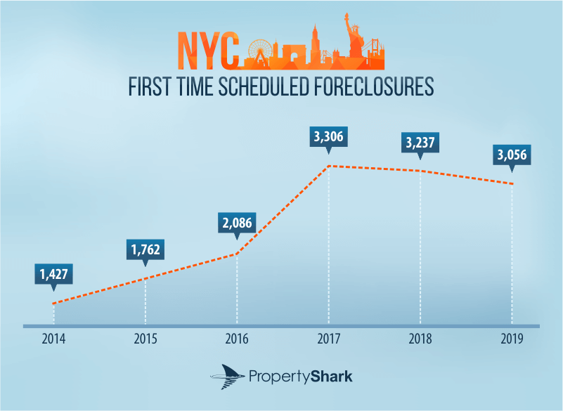 NYC foreclosures
