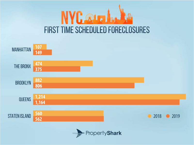 NYC foreclosures 2019