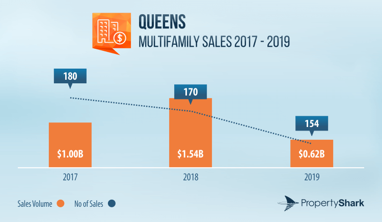Graph of multifamily sales volume and activity in Queens between 2017 and 2019