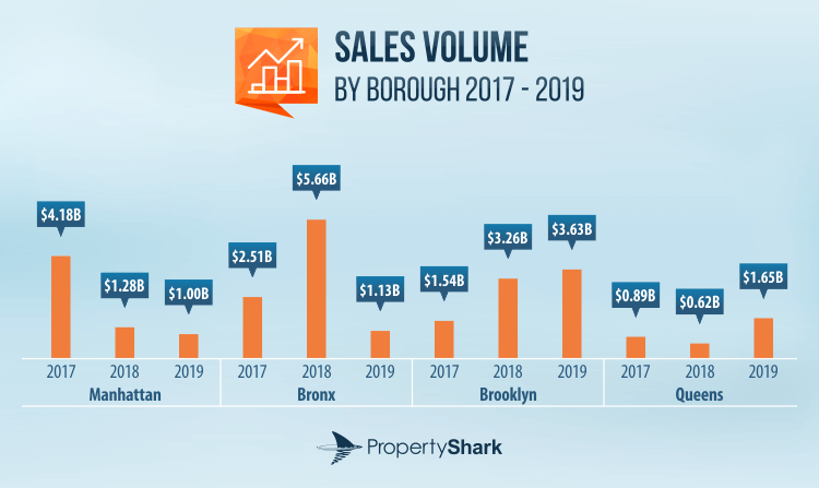 Graph of multifamily sales volume and activity in Manhattan, the Bronx, Brooklyn and Queens between 2017 and 2019