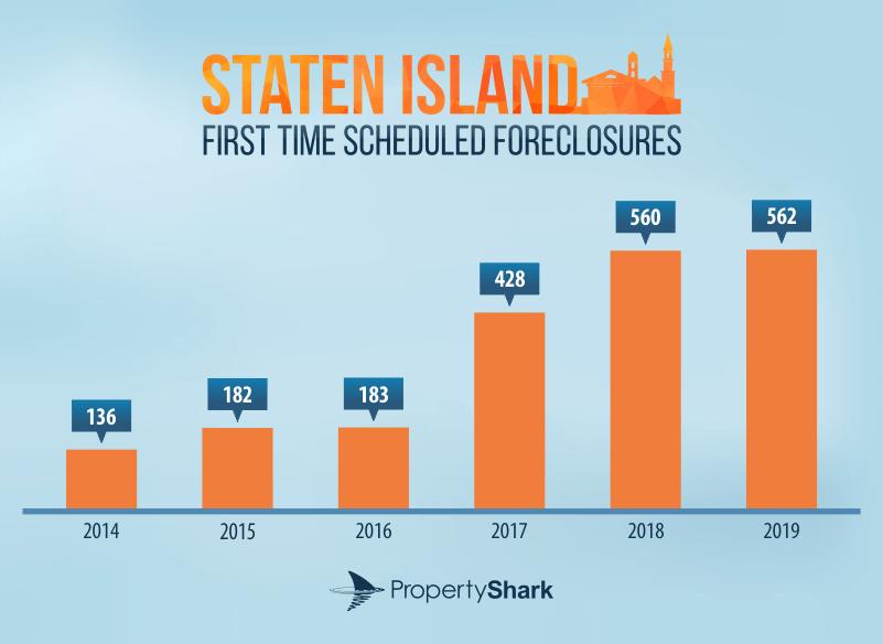Staten Island forcelosures