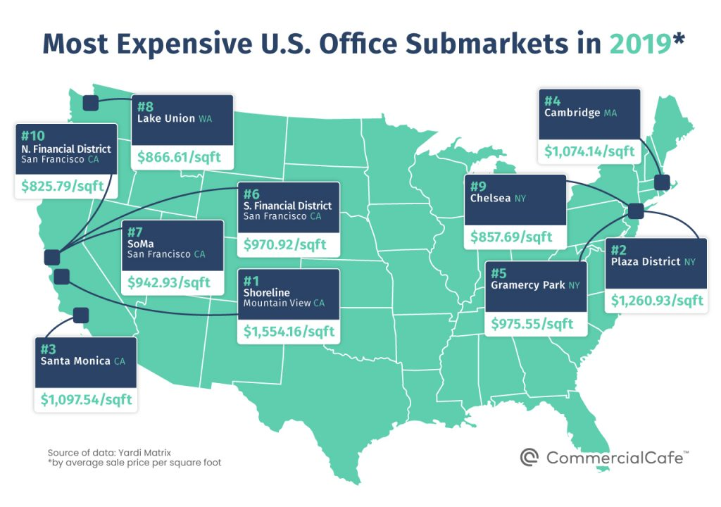 Most expensive office submarkets in 2019 - top 10