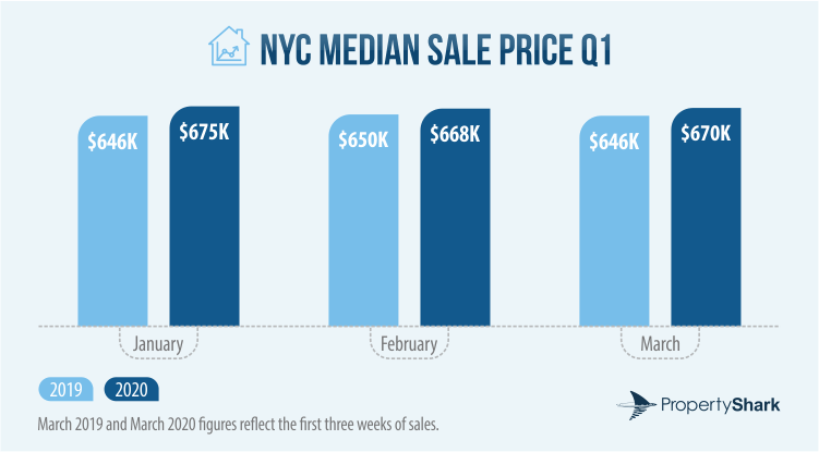 Bar chart of the NYC Residential Median Sale Price in January, February and March of 2019 and 2020